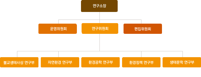 organization_eco-research